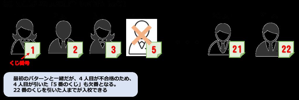 くじ引き(不合格者あり)