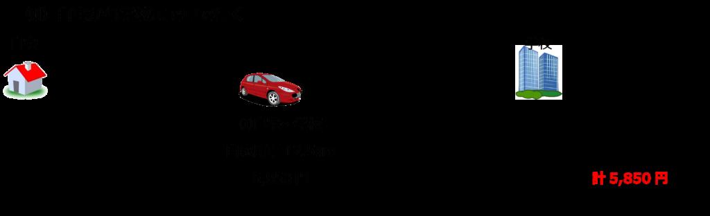 職業訓練の交通費(自宅から学校まで車)