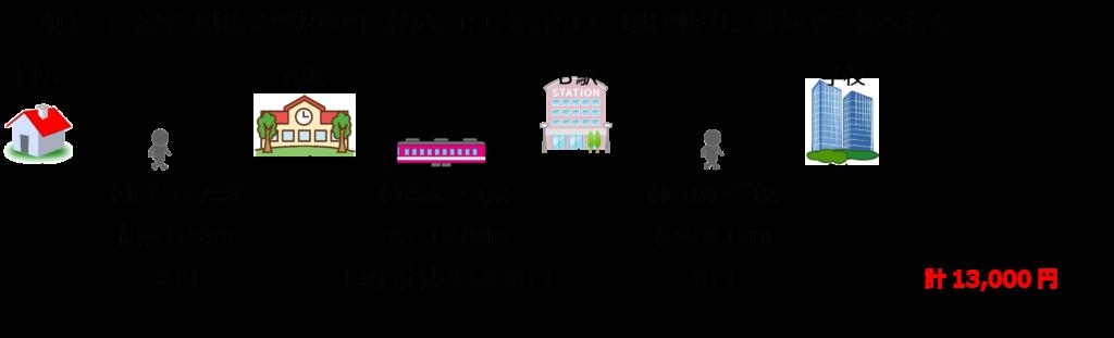 職業訓練の交通費(徒歩、電車)