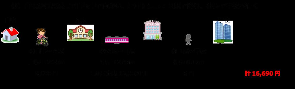 職業訓練の交通費(自転車、電車、徒歩)